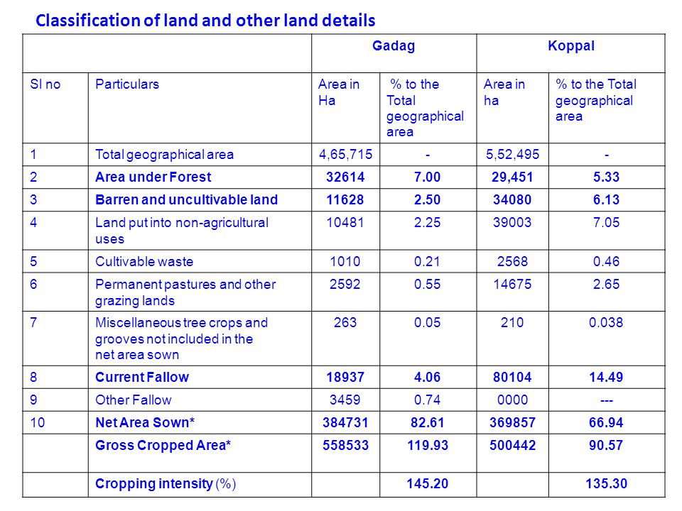 Classification of land and other land details