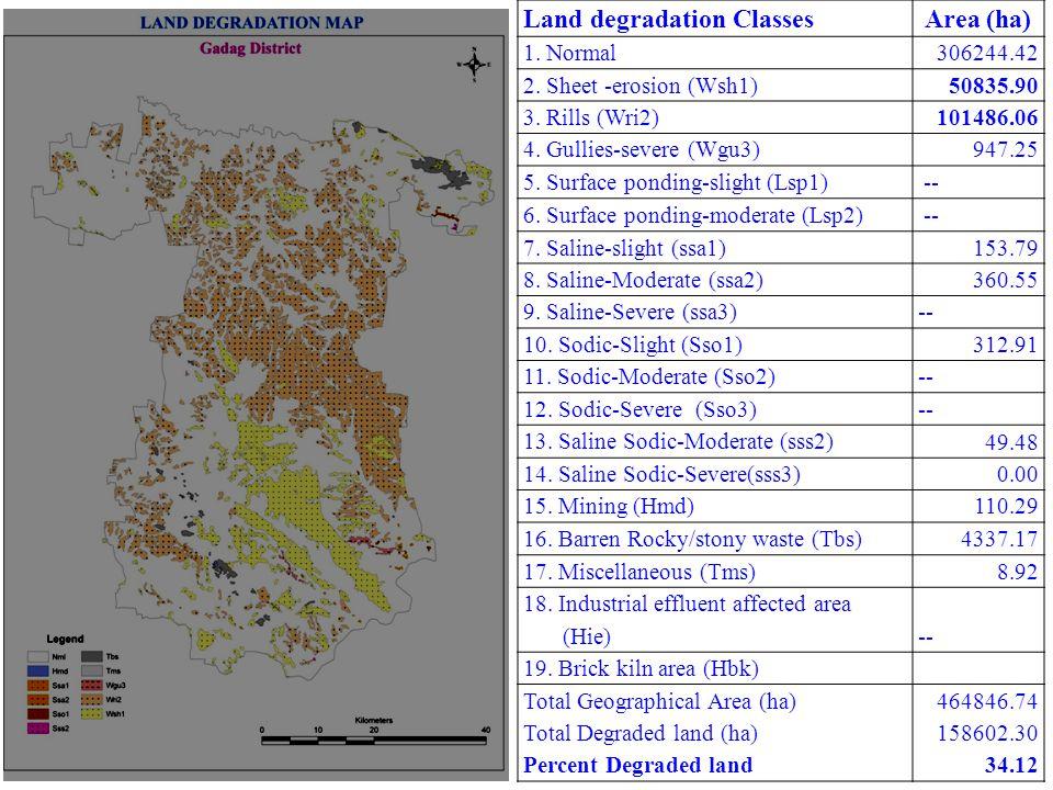 Land degradation Classes Area (ha)