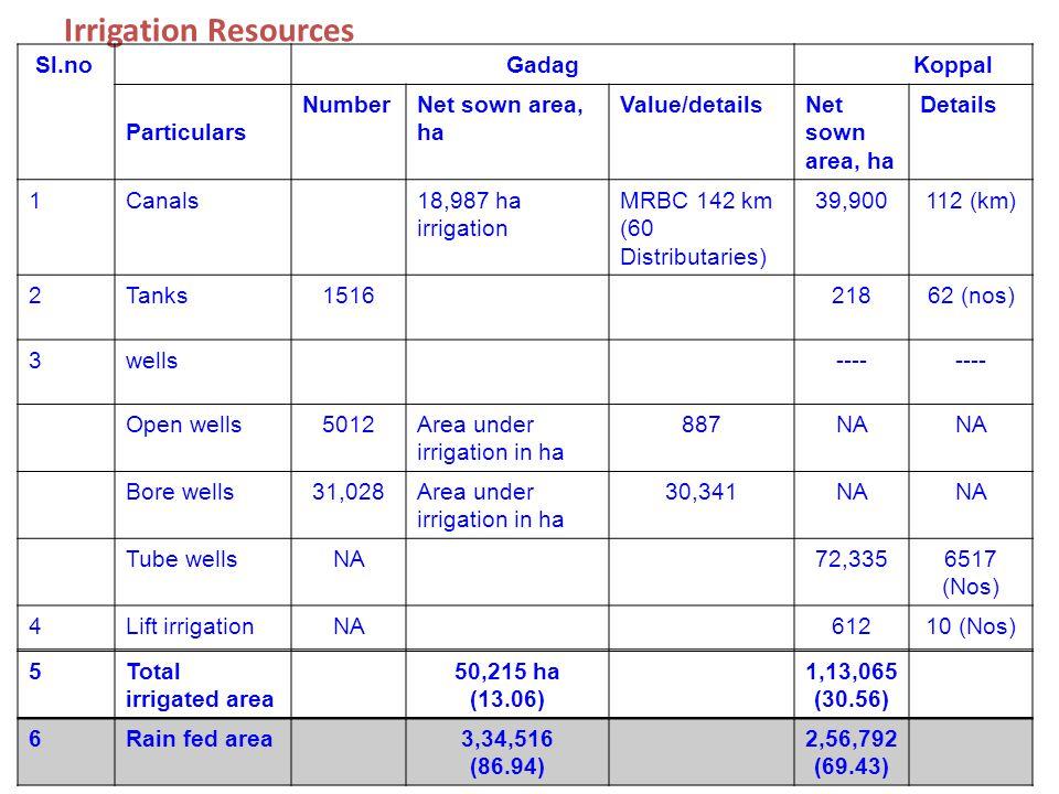 Irrigation Resources Sl.no Gadag Koppal Particulars Number