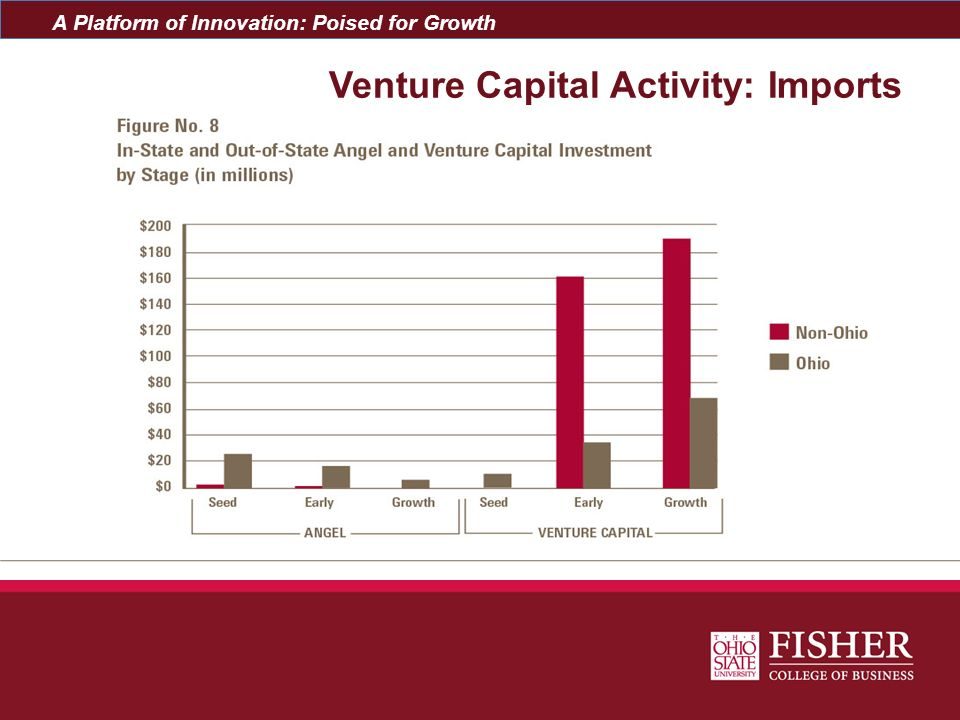 Venture Capital Activity: Imports