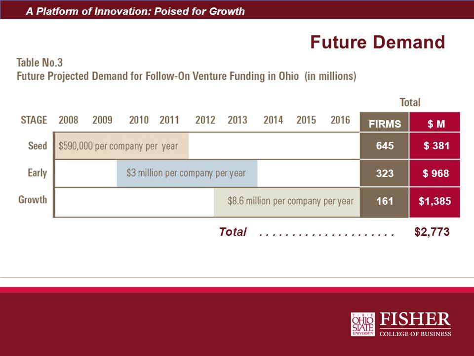 Future Demand FIRMS. $ M. 645. $ 381. 323.