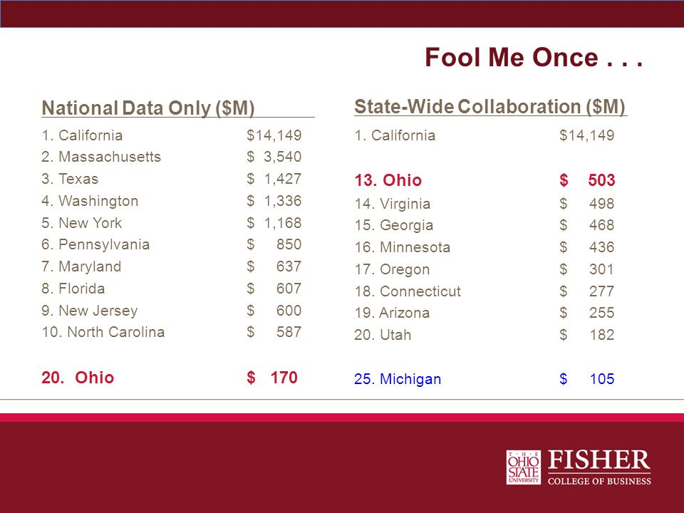 Fool Me Once . . . State-Wide Collaboration ($M)