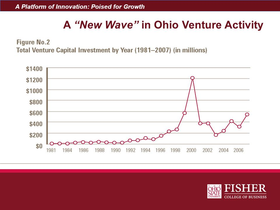A New Wave in Ohio Venture Activity