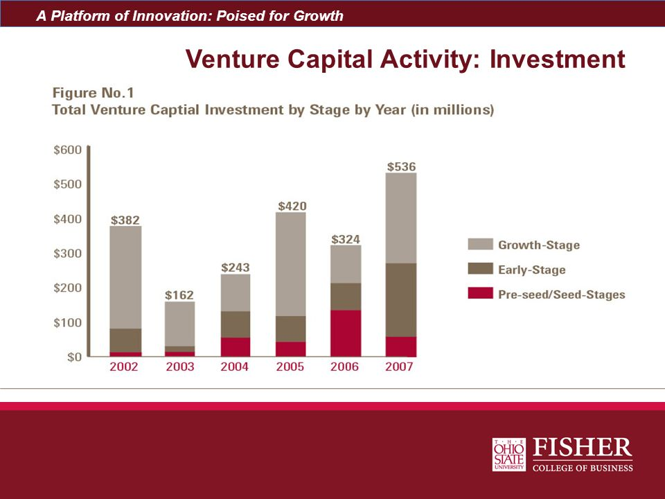 Venture Capital Activity: Investment