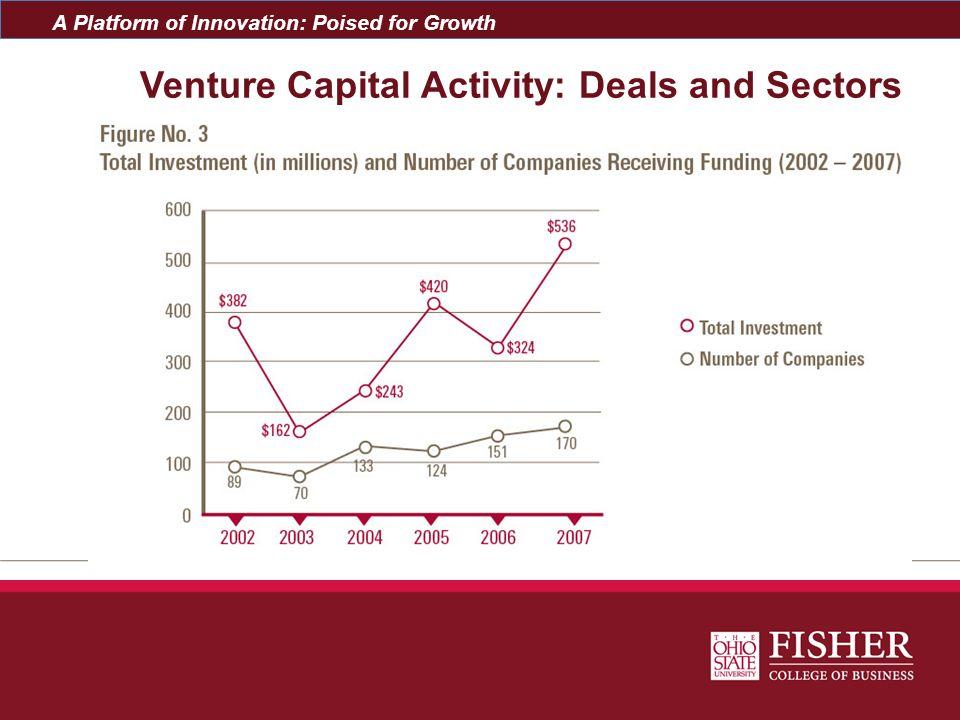 Venture Capital Activity: Deals and Sectors