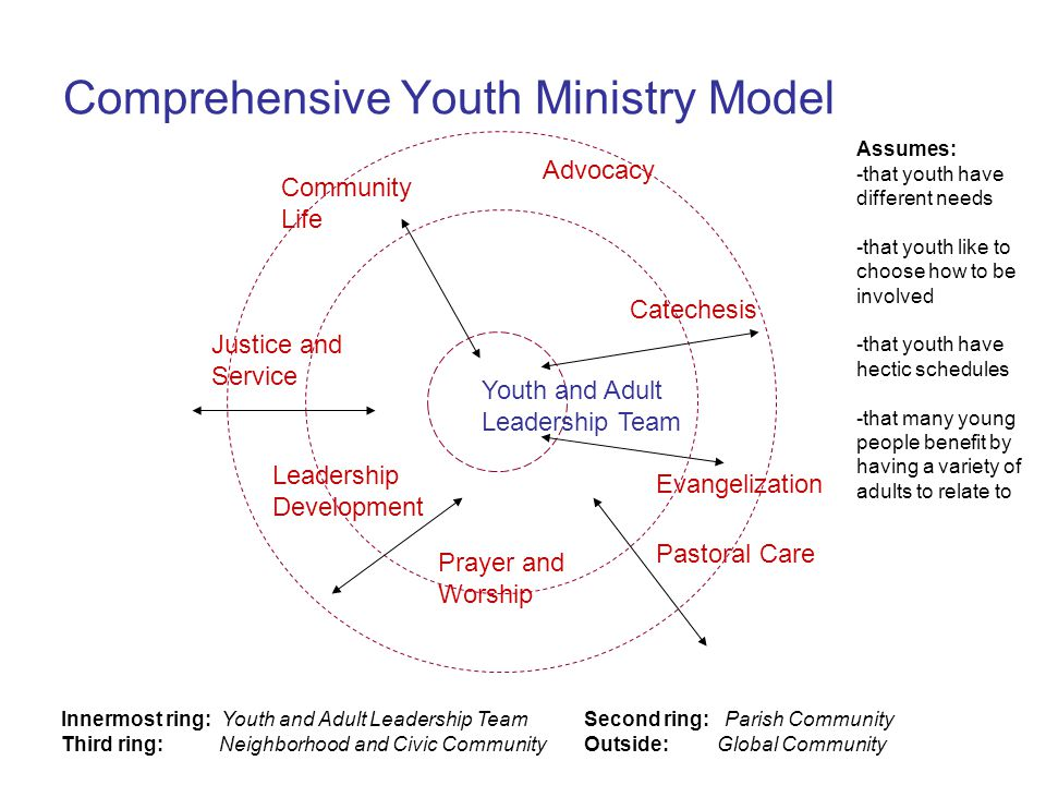 Comprehensive Youth Ministry Model