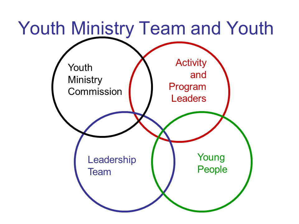 Youth Ministry Team and Youth