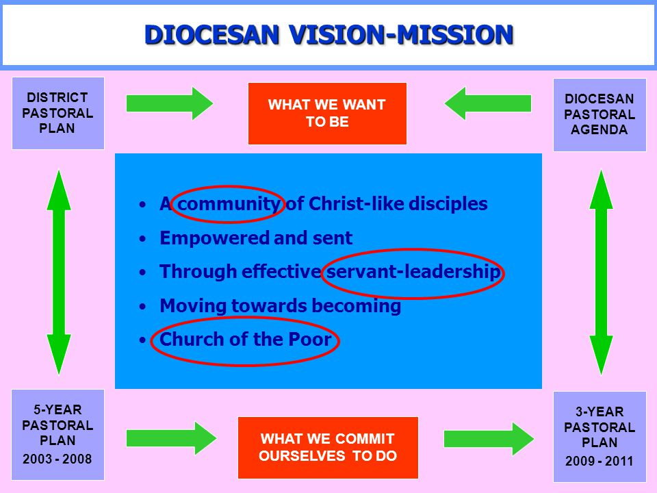 DIOCESAN VISION-MISSION