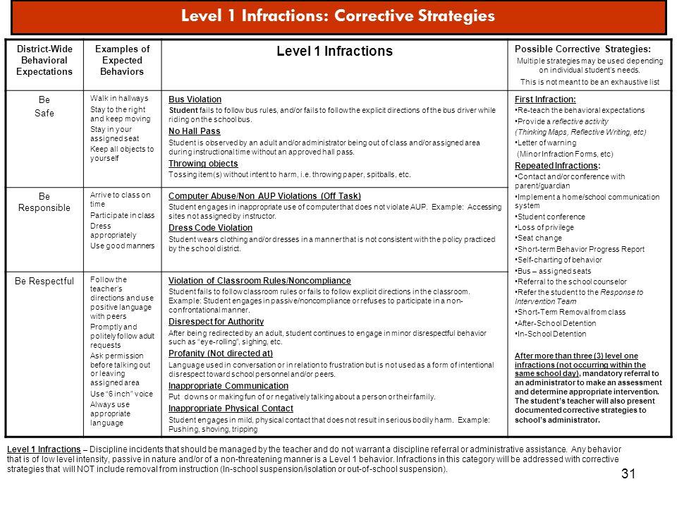 Level 1 Infractions: Corrective Strategies