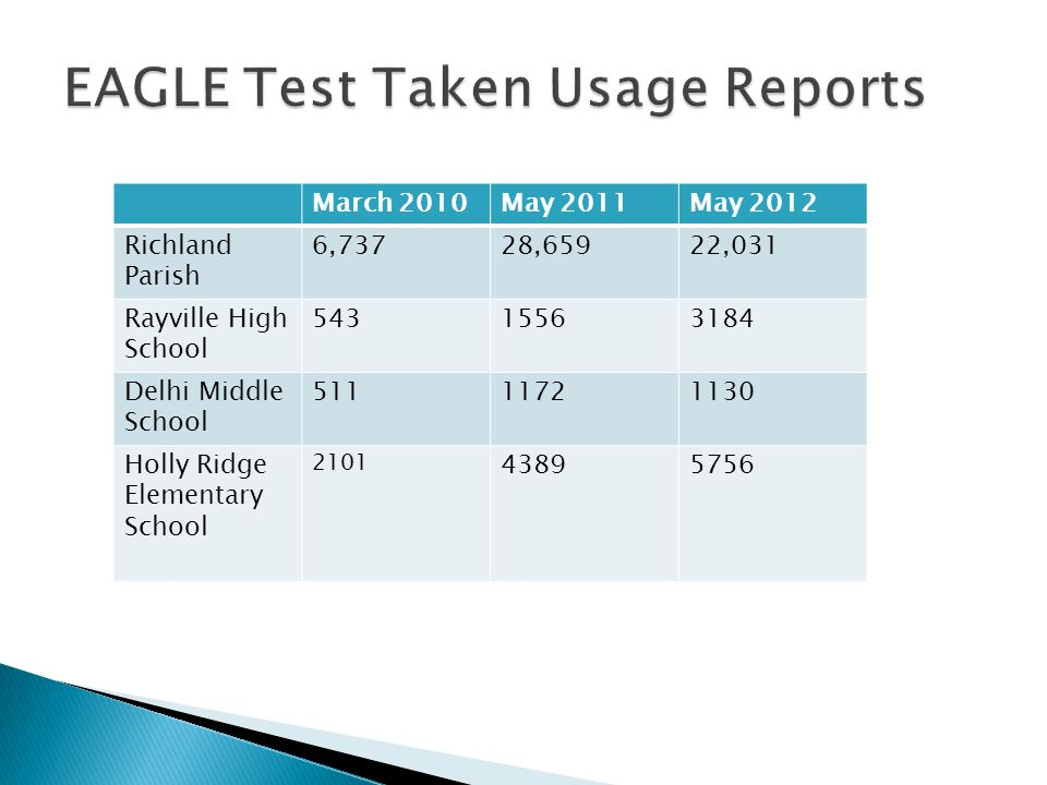 EAGLE Test Taken Usage Reports