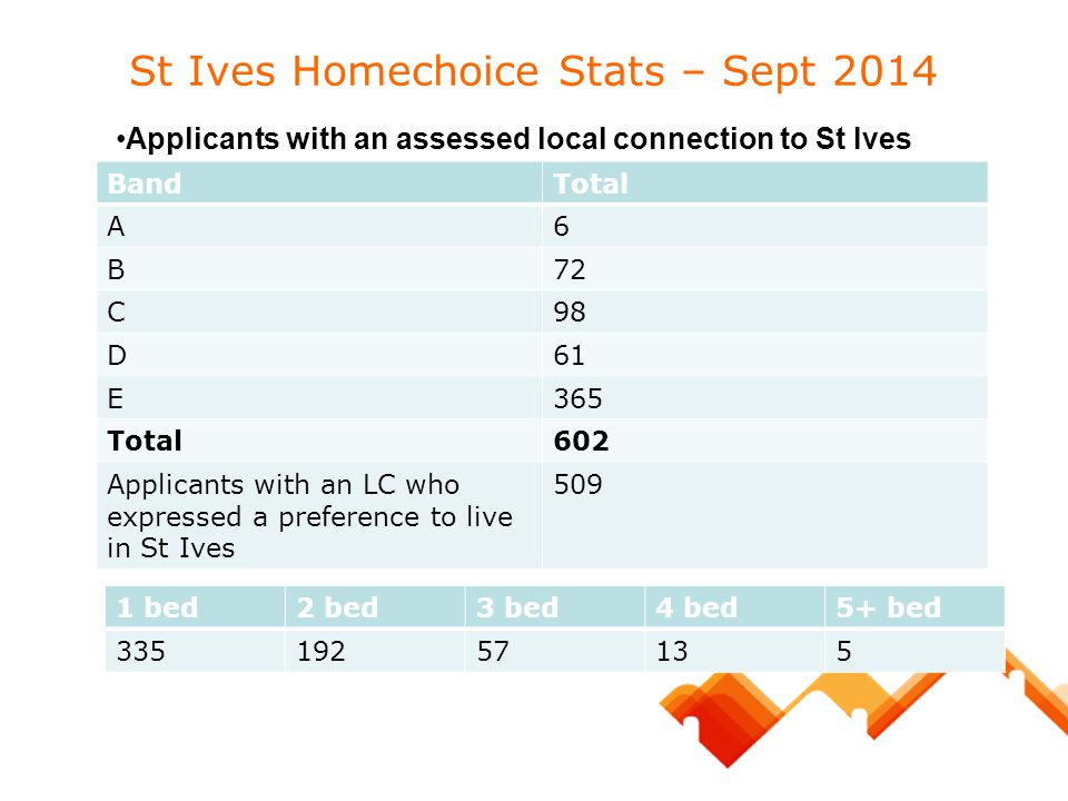 St Ives Homechoice Stats – Sept 2014