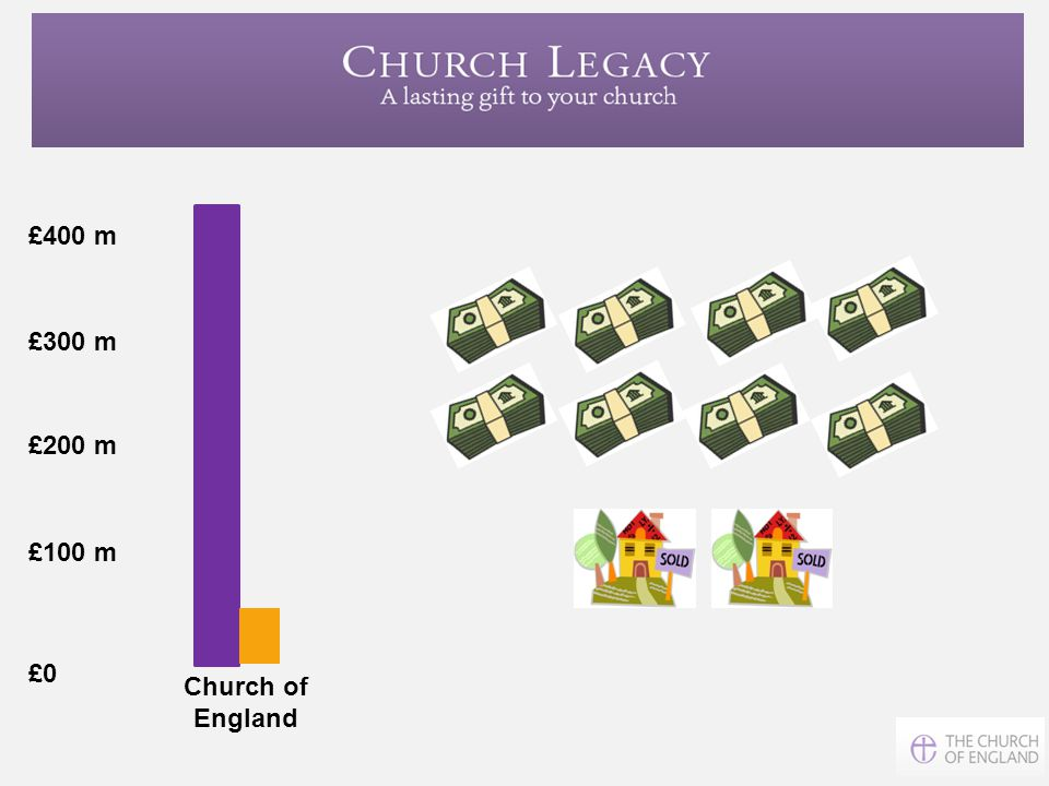 £400 m £300 m £200 m £100 m £0 Church of England