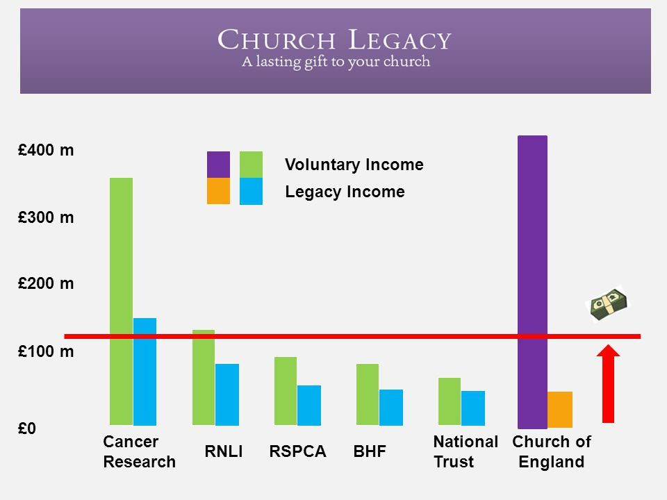 £400 m Church of England Voluntary Income Legacy Income £300 m £200 m