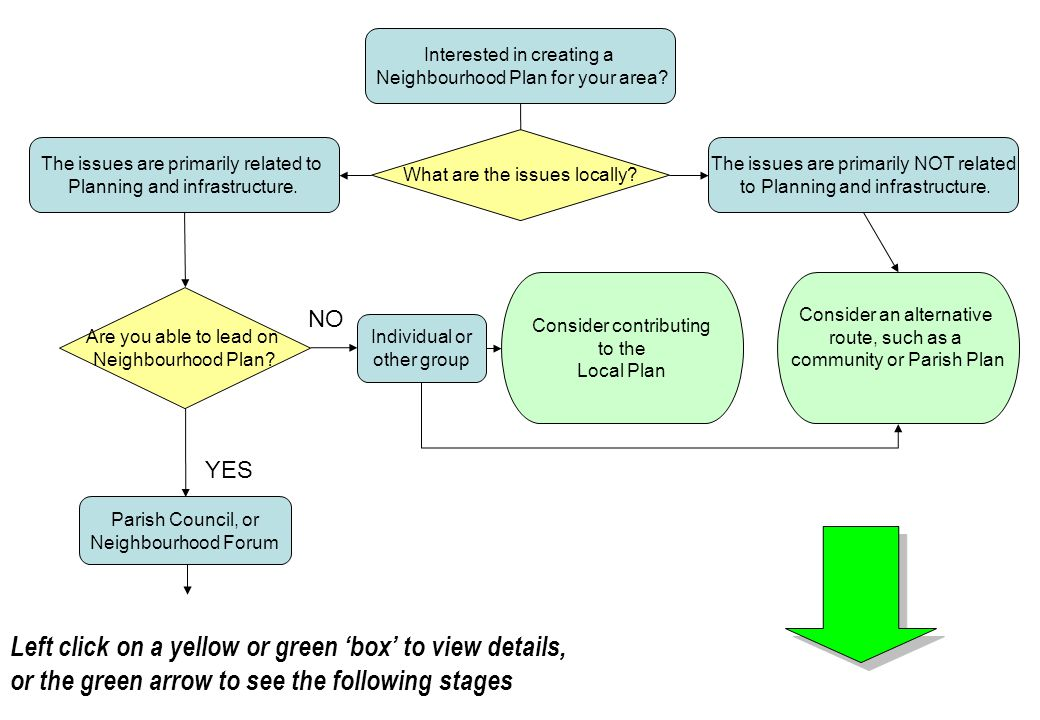 Flow chart Left click on a yellow or green 'box' to view details,