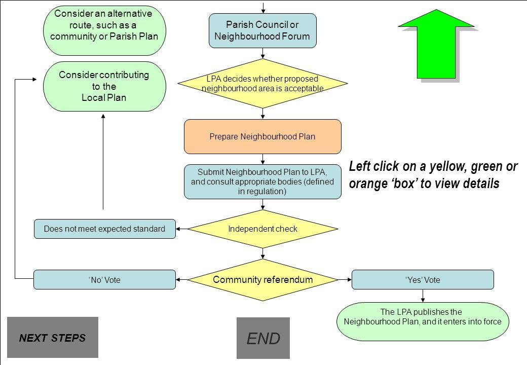 Flow chart 2 Consider an alternative. route, such as a. community or Parish Plan. Parish Council or Neighbourhood Forum.