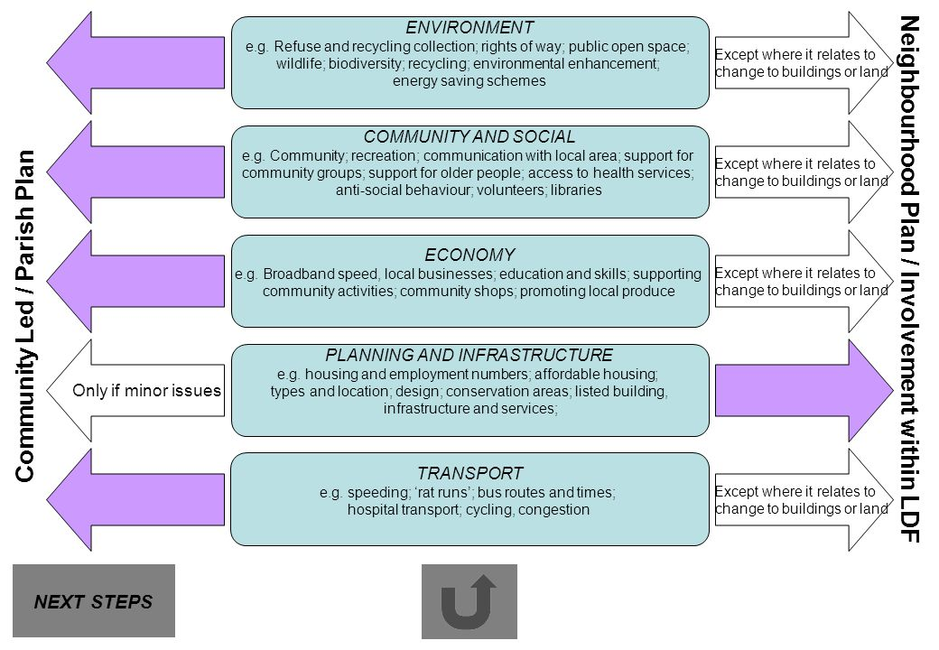 What are the issues Neighbourhood Plan / Involvement within LDF