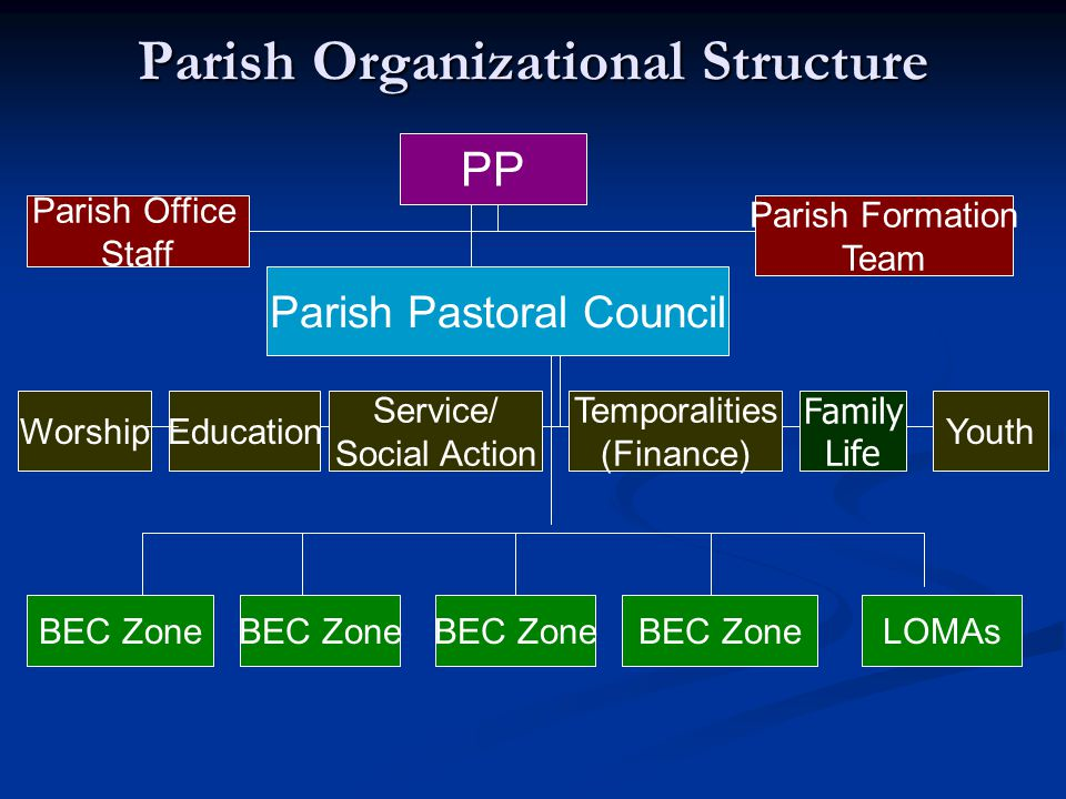Parish Organizational Structure