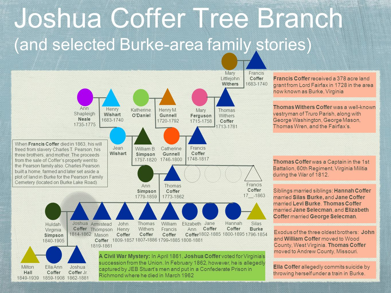 Joshua Coffer Tree Branch (and selected Burke-area family stories)