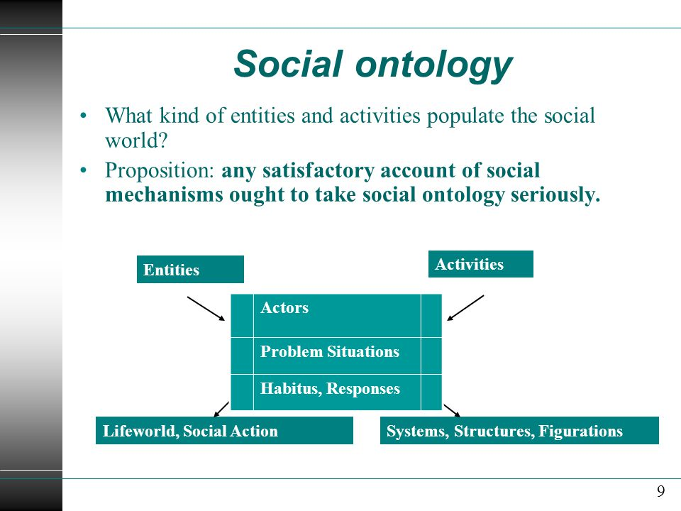 Social ontology What kind of entities and activities populate the social world