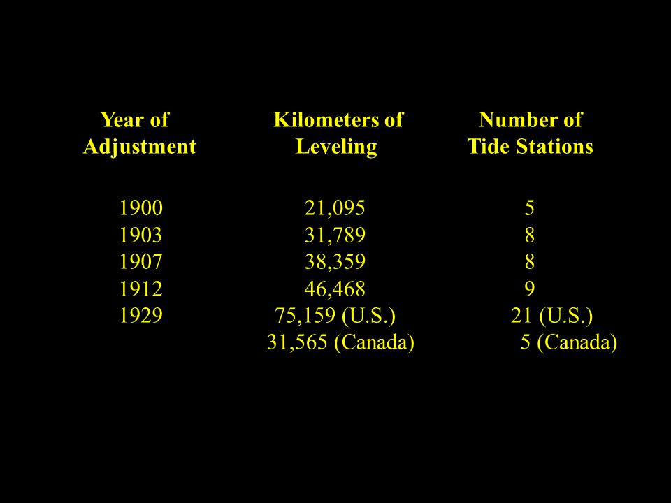 Kilometers of Leveling Number of Tide Stations