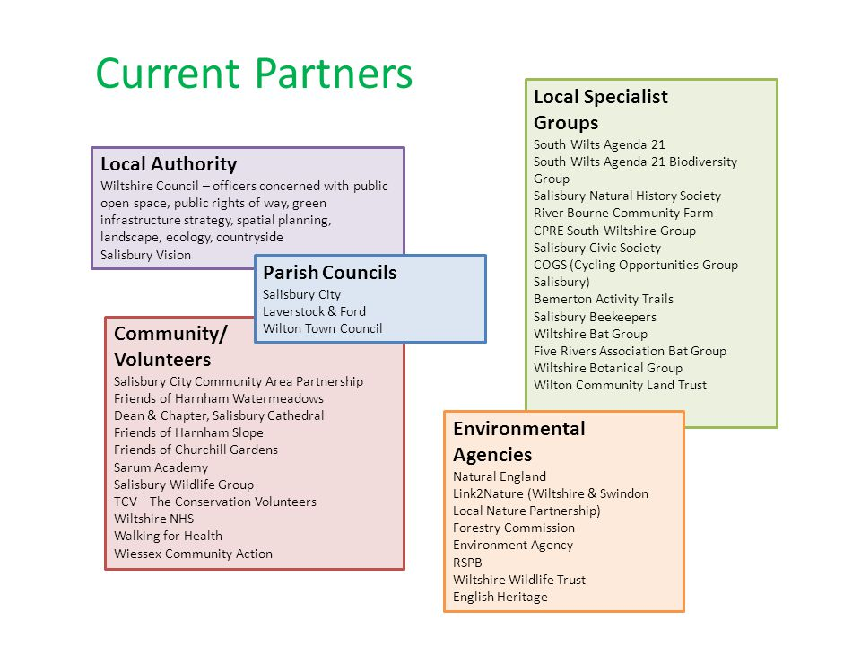Current Partners Local Specialist Groups Local Authority