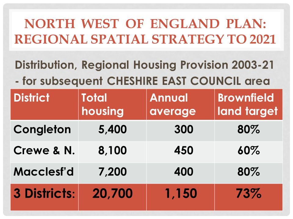 NORTH WEST OF ENGLAND PLAN: REGIONAL SPATIAL STRATEGY TO 2021