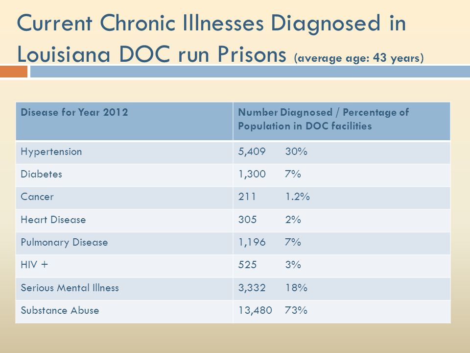 Current Chronic Illnesses Diagnosed in Louisiana DOC run Prisons (average age: 43 years)