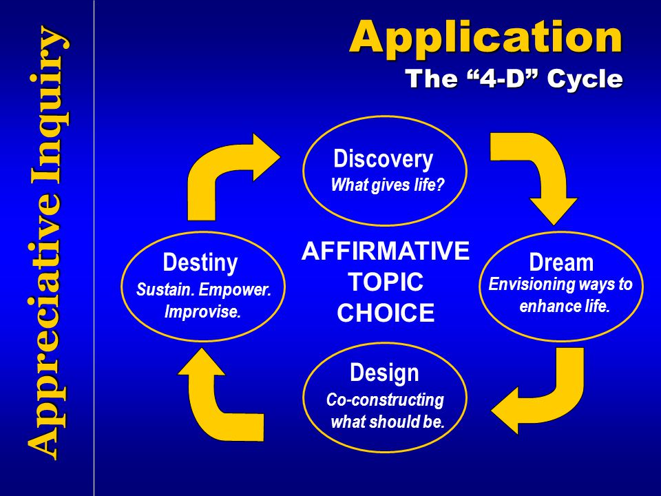 Application Appreciative Inquiry The 4-D Cycle Discovery Destiny