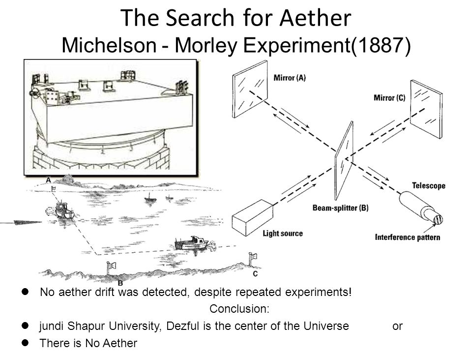 The Search for Aether Michelson - Morley Experiment(1887)