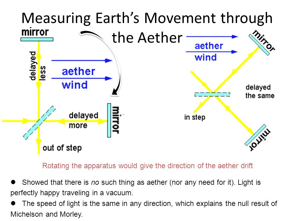 Measuring Earth's Movement through the Aether