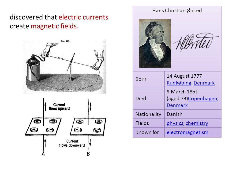 discovered that electric currents create magnetic fields.