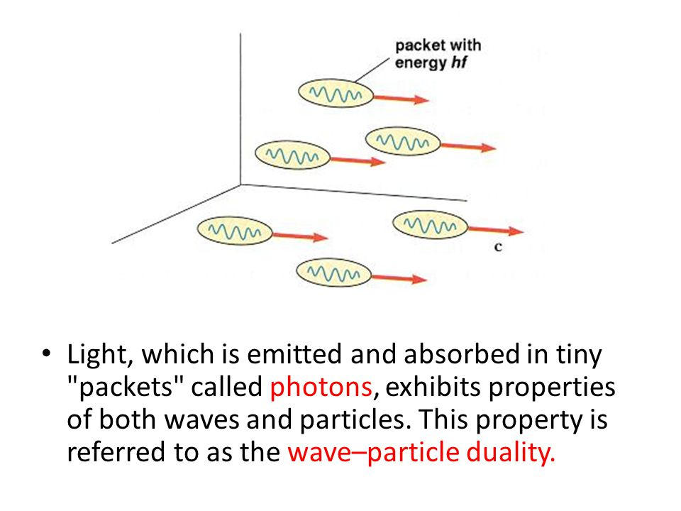 Light, which is emitted and absorbed in tiny packets called photons, exhibits properties of both waves and particles.