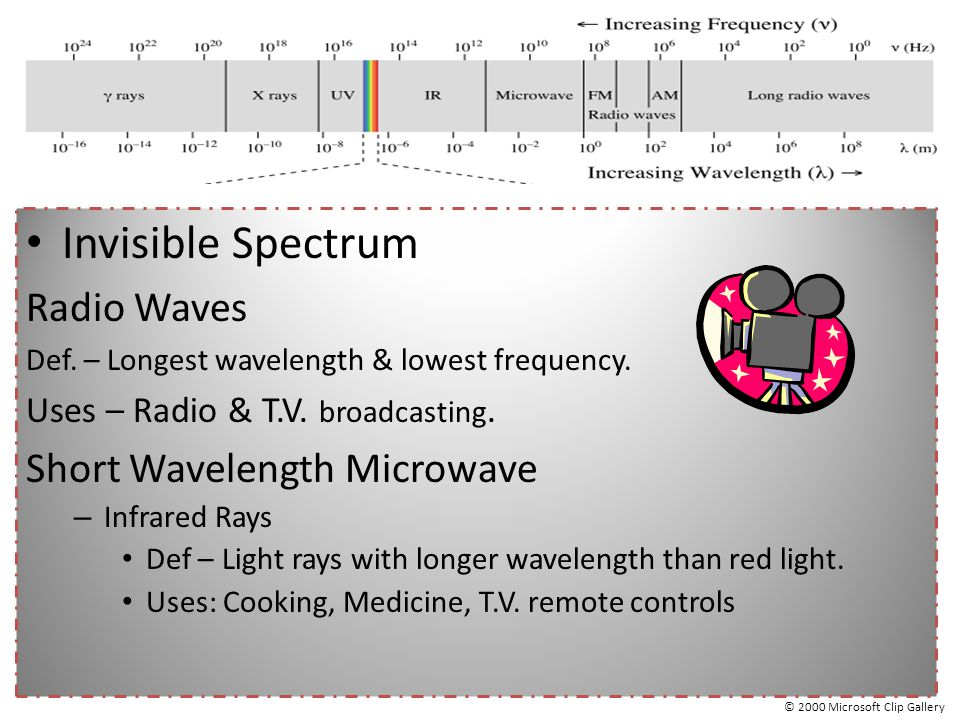 Invisible Spectrum Radio Waves Short Wavelength Microwave
