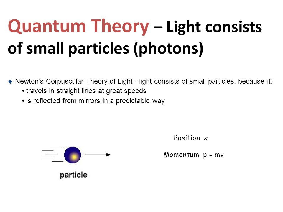Quantum Theory – Light consists of small particles (photons)