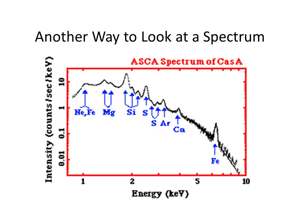 Another Way to Look at a Spectrum