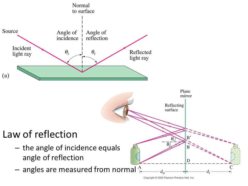 Law of reflection the angle of incidence equals angle of reflection