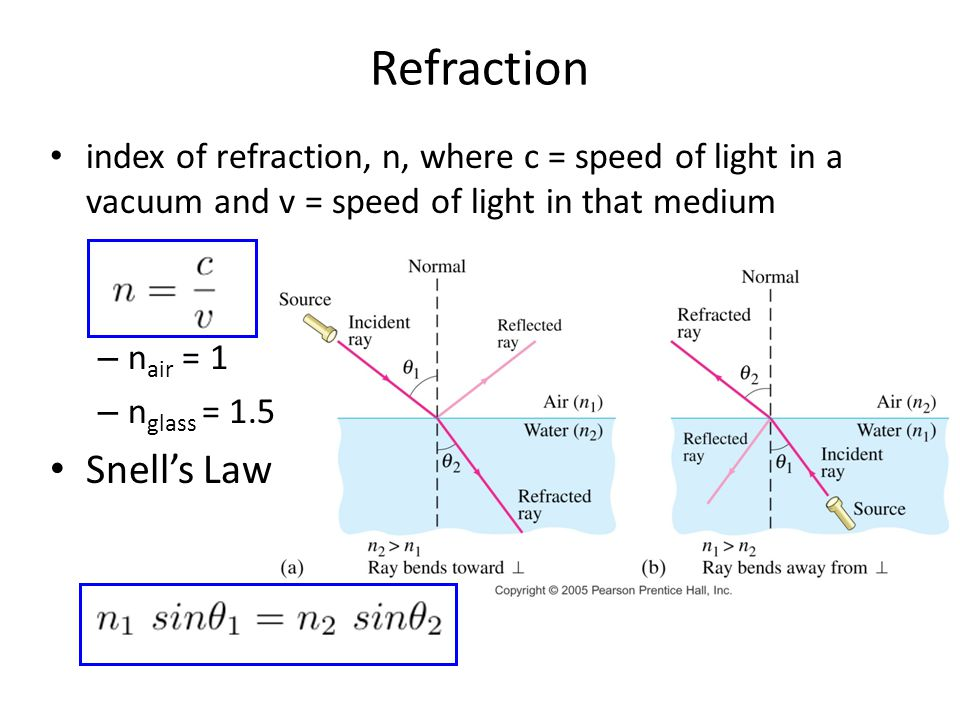 Refraction Snell's Law