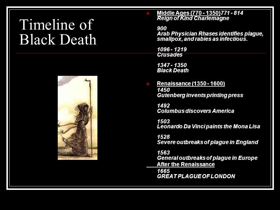 Timeline of Black Death