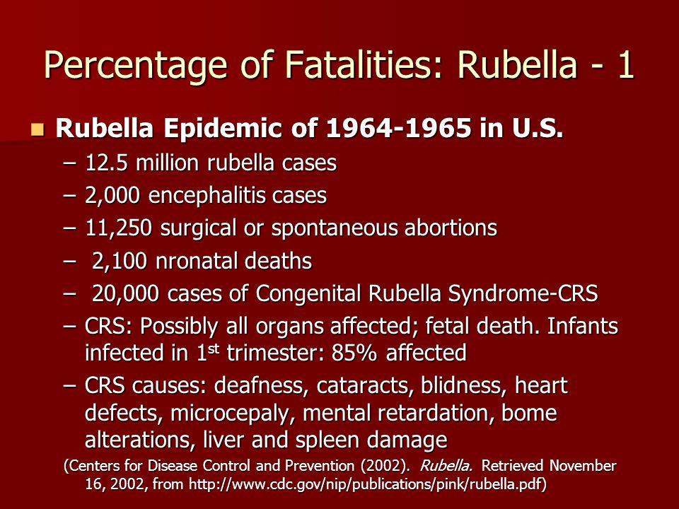Percentage of Fatalities: Rubella - 1