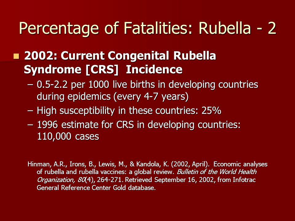 Percentage of Fatalities: Rubella - 2