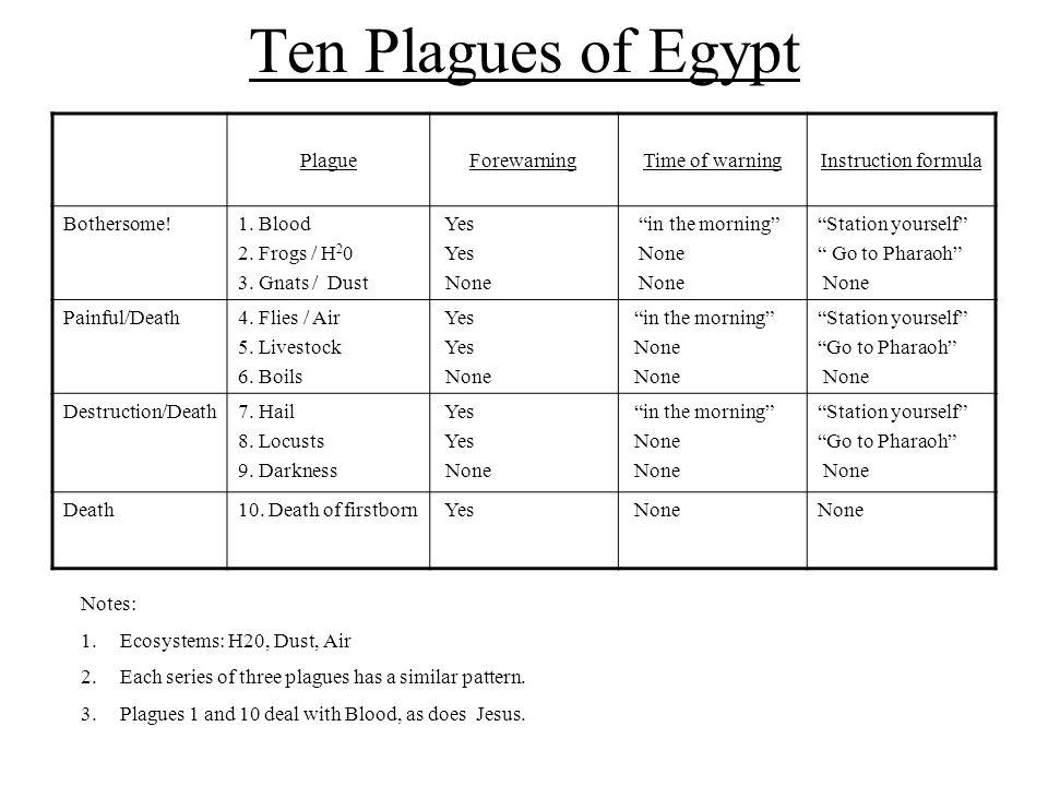 Ten Plagues of Egypt Plague Forewarning Time of warning