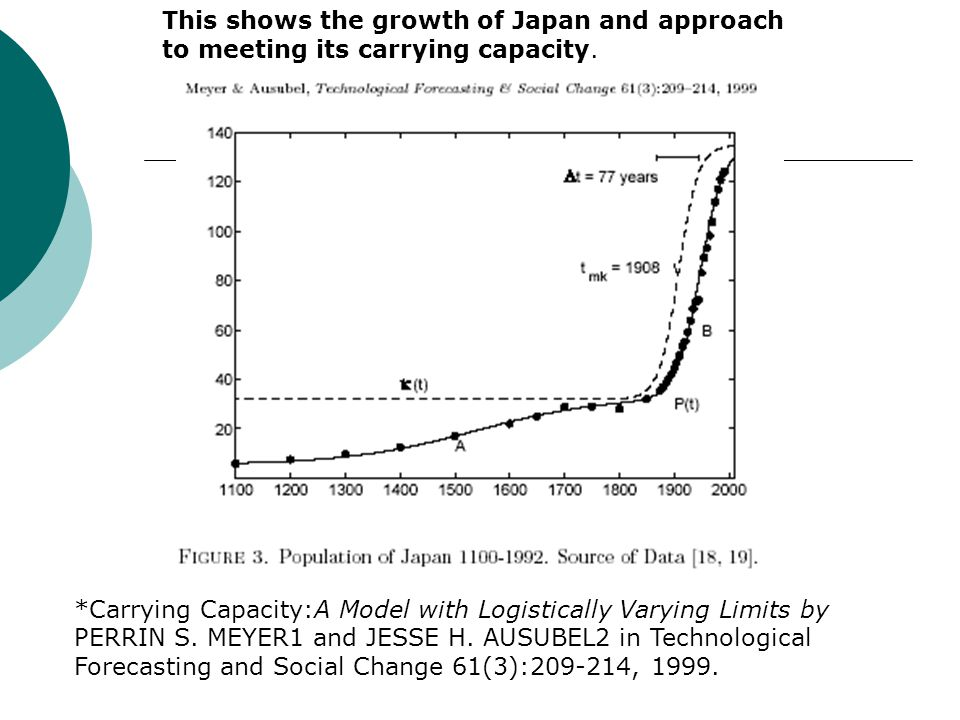 This shows the growth of Japan and approach to meeting its carrying capacity.