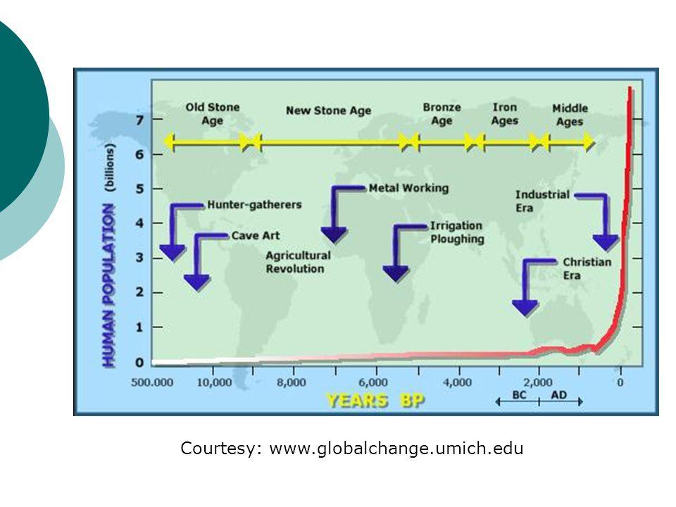 Courtesy: www.globalchange.umich.edu