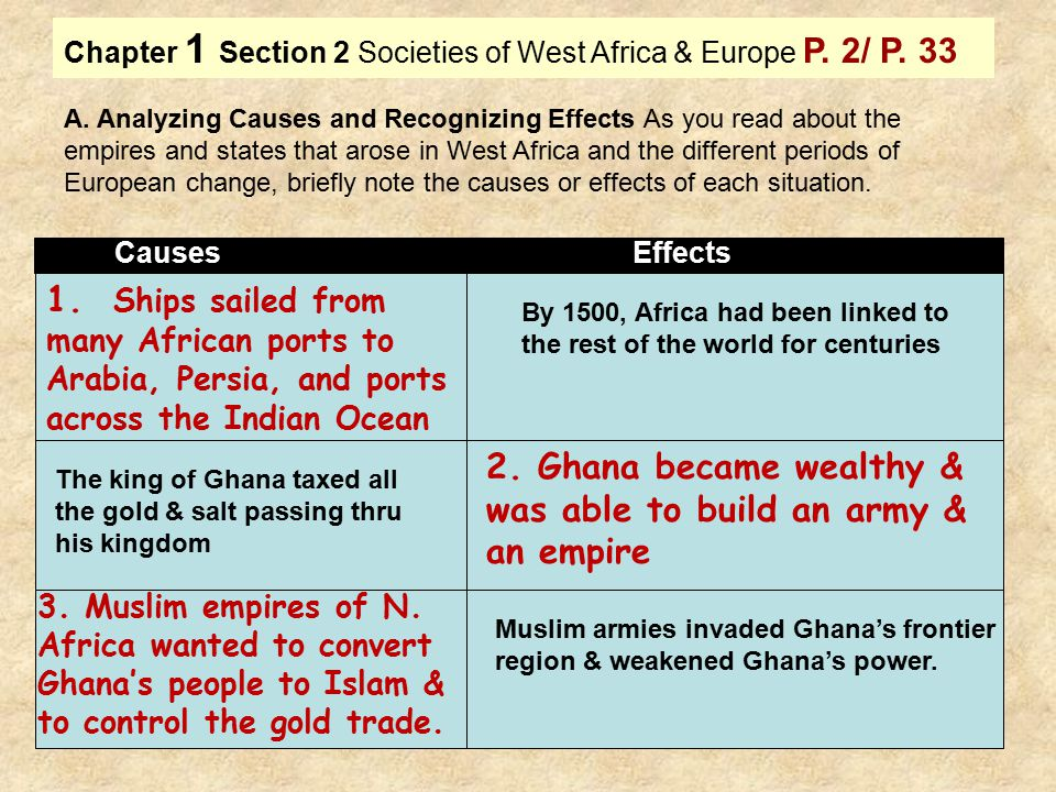 2. Ghana became wealthy & was able to build an army & an empire