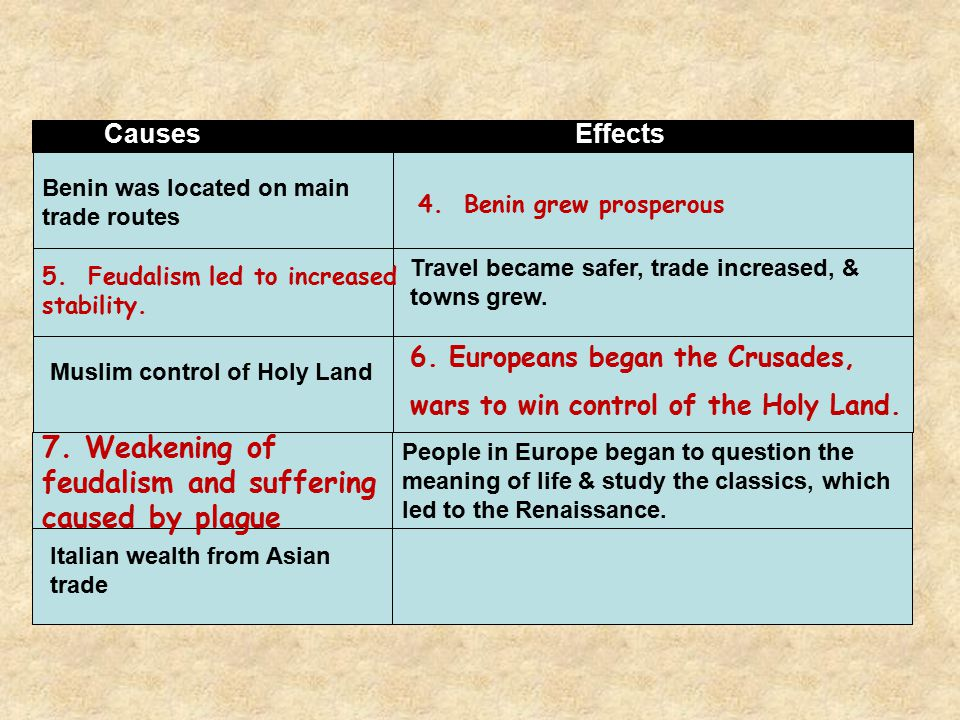 7. Weakening of feudalism and suffering caused by plague
