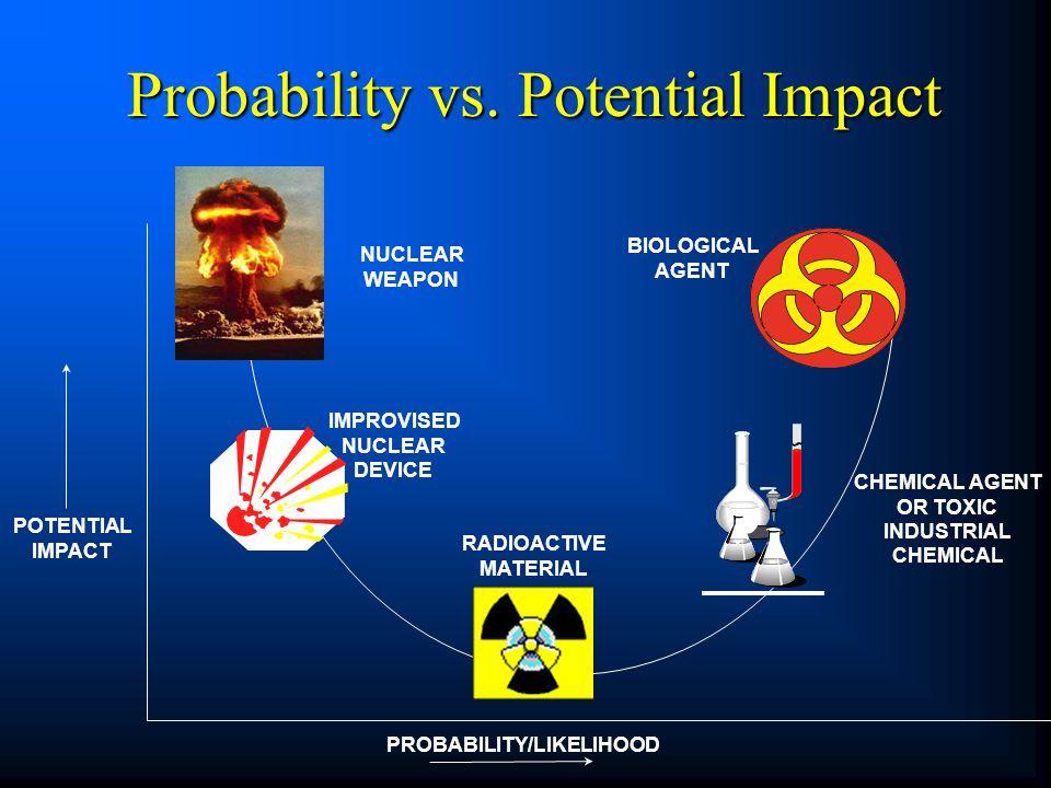 Probability vs. Potential Impact