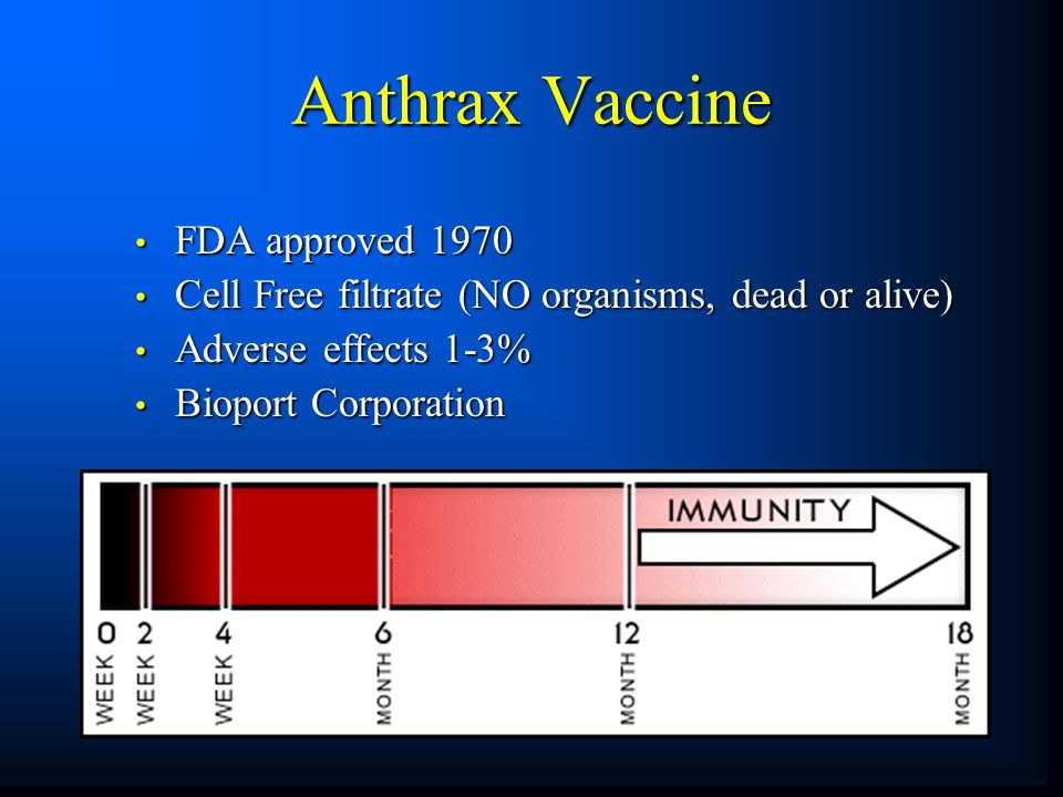 Anthrax Vaccine FDA approved 1970