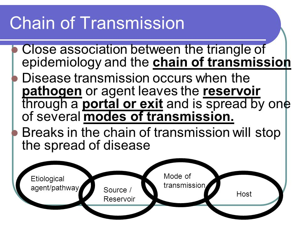 Chain of Transmission Close association between the triangle of epidemiology and the chain of transmission.