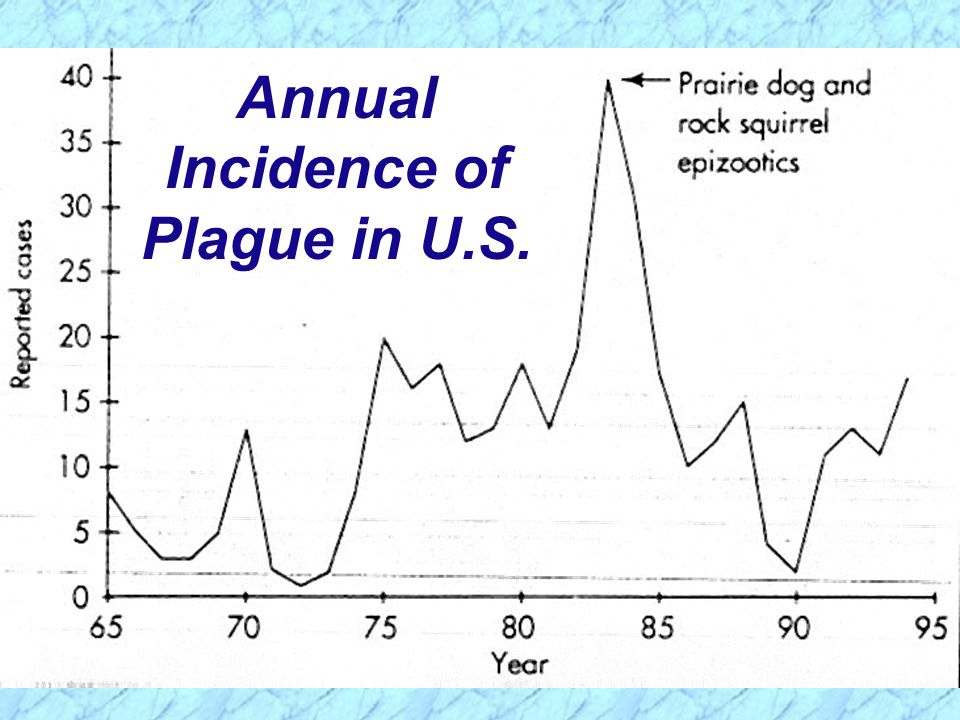 Annual Incidence of Plague in U.S.