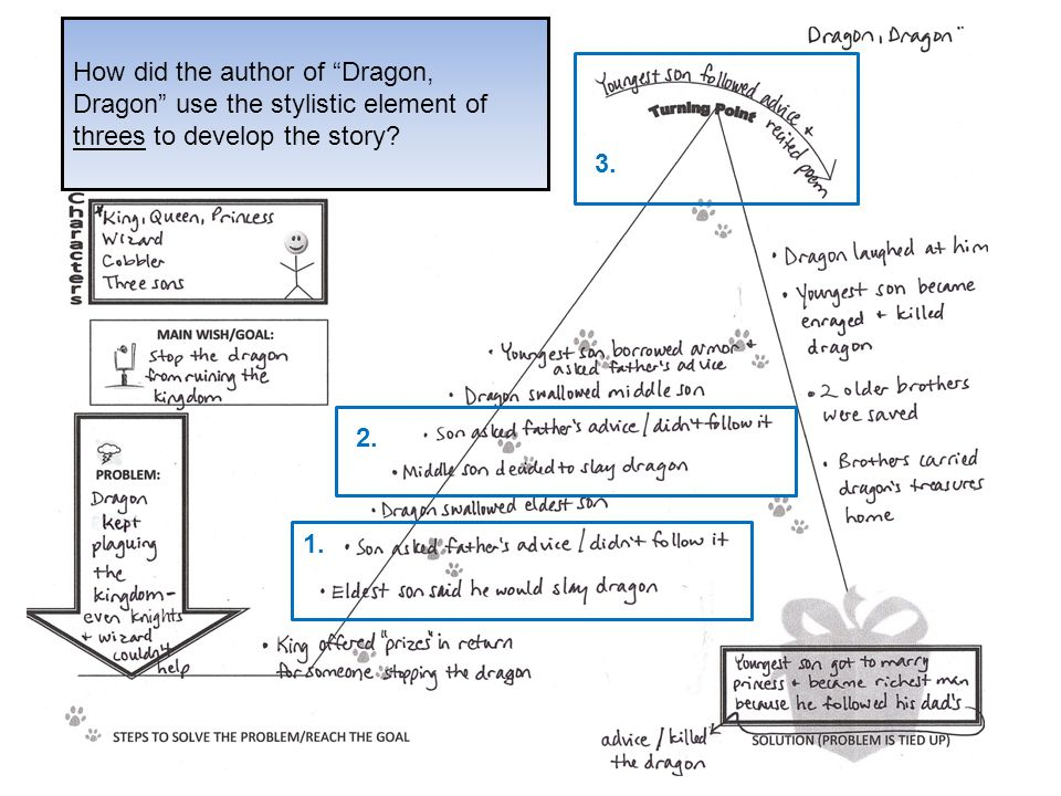 How did the author of Dragon, Dragon use the stylistic element of threes to develop the story